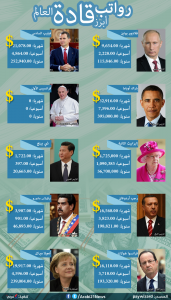 رواتب زعماء العالم