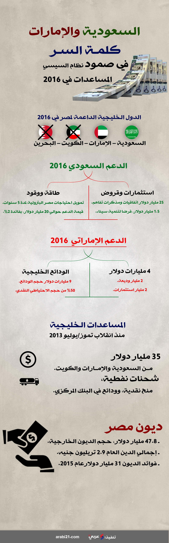 مساعدات خليجية ل مصر  2016 - إنفوغرافيك