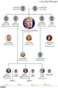 شجرة عائلة ترامب